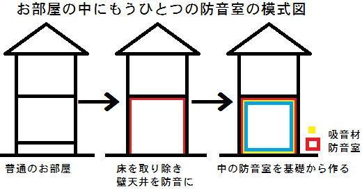 お部屋の中にもうひとつの防音室の模式図