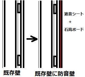 防音室の防音壁の作り方