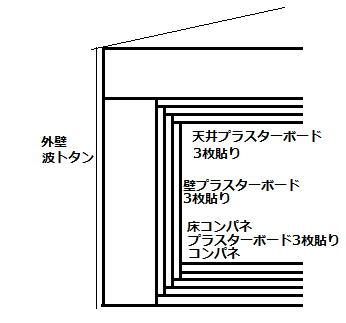 防音室構造