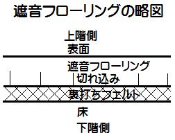 遮音フローリングの略図