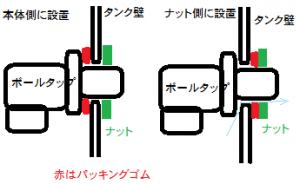 ボールタップのゴムの模式図