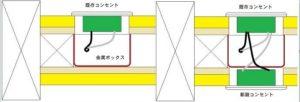 コンセントの壁裏に新しいコンセントを作る模式図