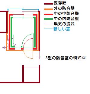 防音壁が3重の防音室