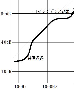 周波数別遮音グラフ