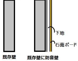 重い壁の既存壁を独立2重壁に