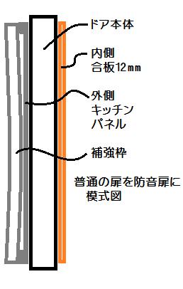 普通の扉を防音扉に構造模式図