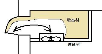 換気扇用防音 模式図