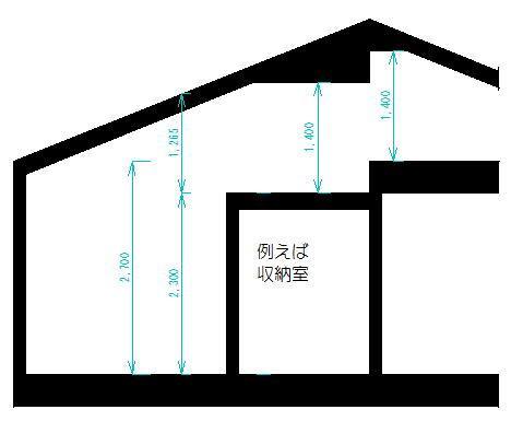 小さな家でもロフトを高くする方法