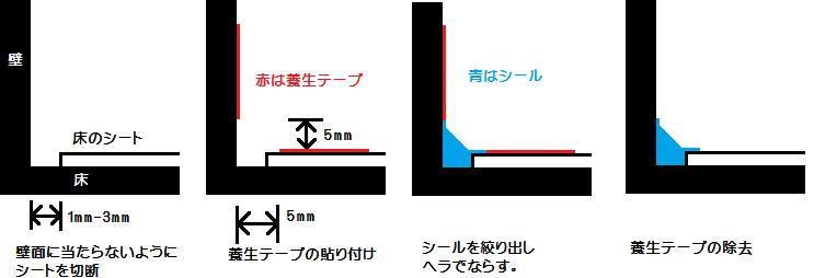 床シートシールの仕方模式図