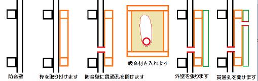薄型の換気チャンバー模式図