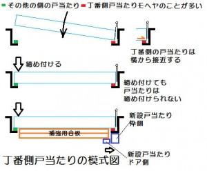 丁番側戸当たりの模式図